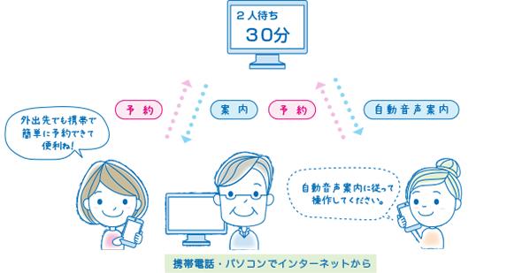 WEB・電話診療受付